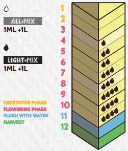 Таблица кормления Biobizz alg a mic