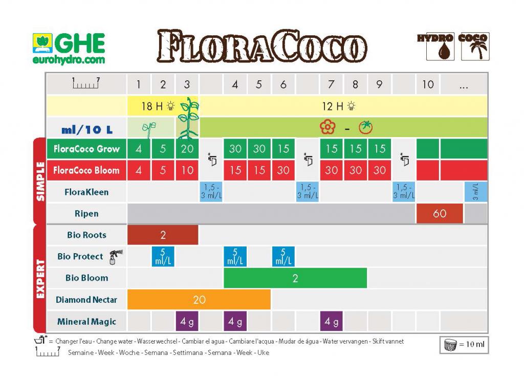 Схема кормления Flora Coco 1.png
