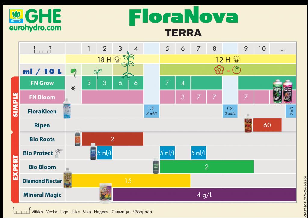 floranova-shema-kormleniya-zemlya.png