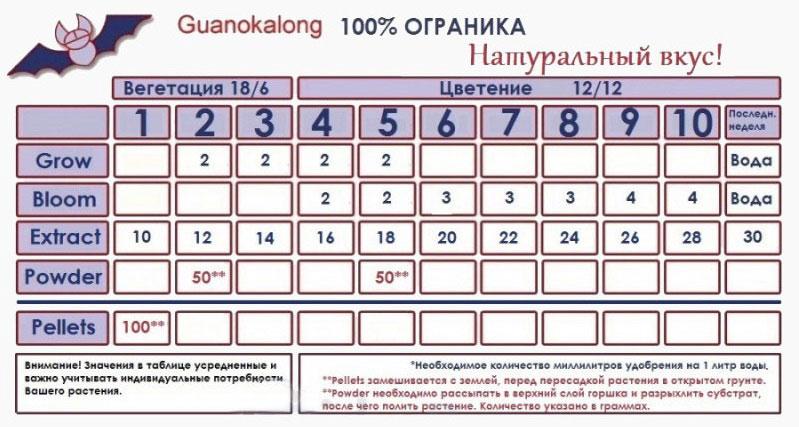Таблица применения