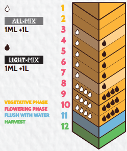 таблица кормления biobizz top max