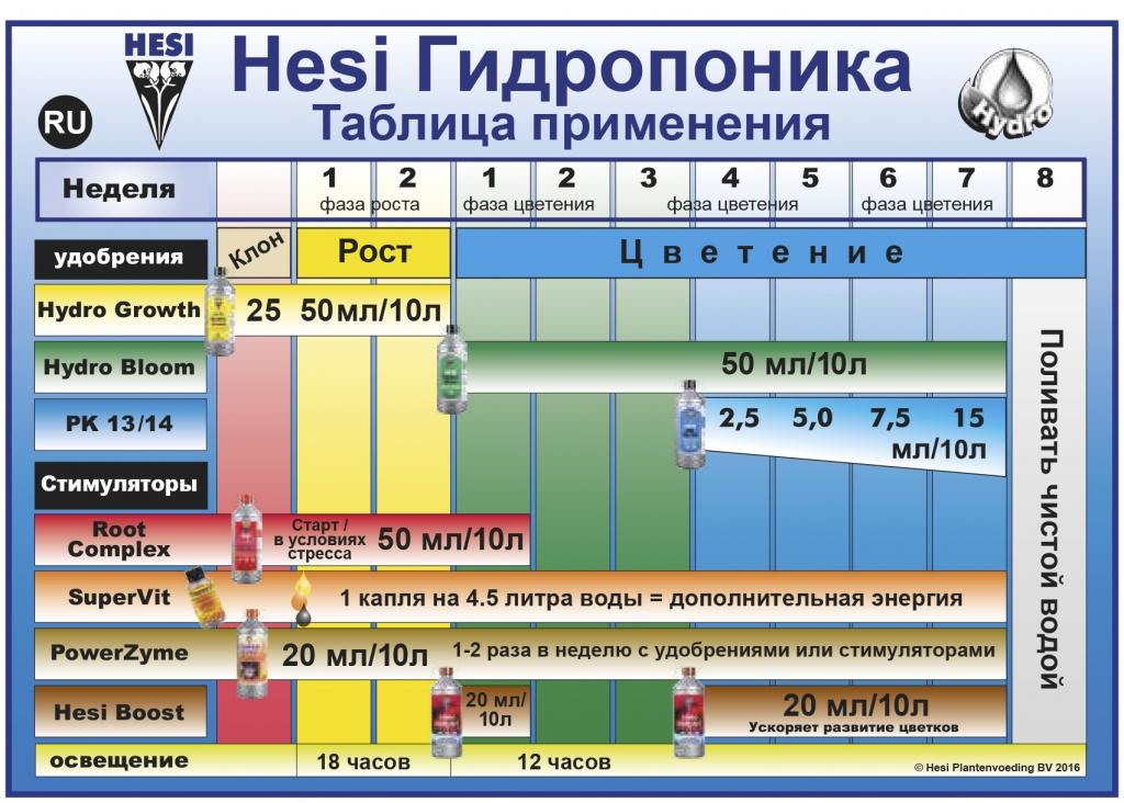 Схема кормления Hesi гидропоника