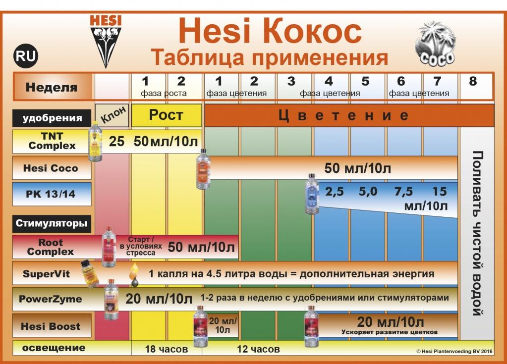 Hesi Кокос