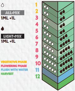 Таблица кормления Biobizz activera