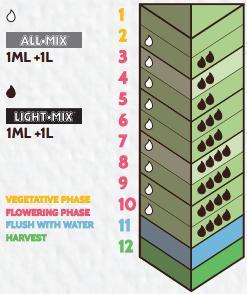 biobizz bio grow карта кормления