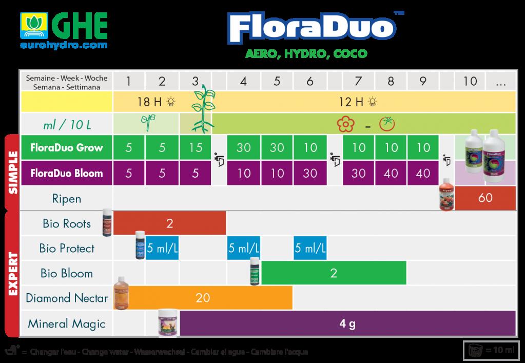 Схема кормления Flora Duo 1.png