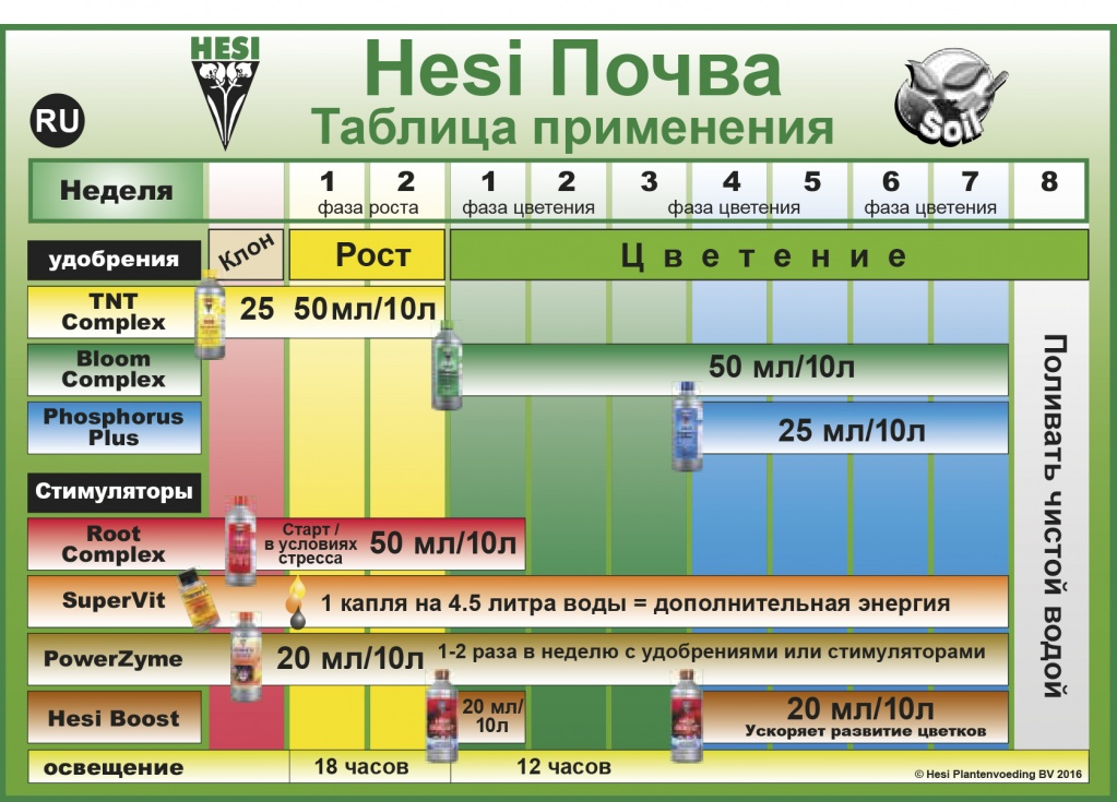 Схема кормления Hesi почва.jpg