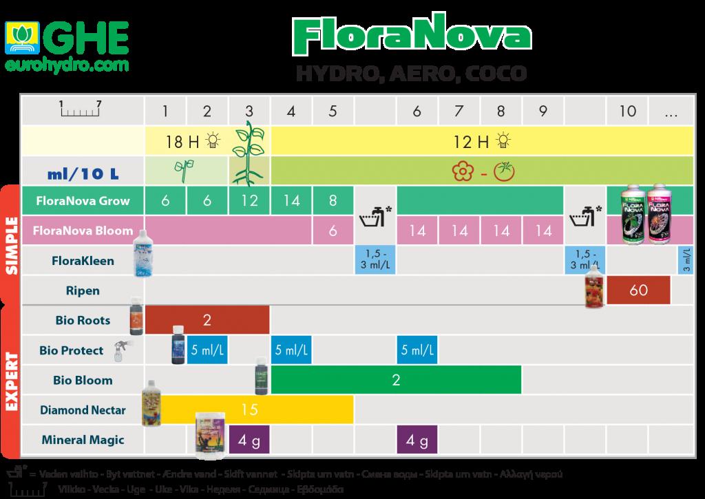 floranova-shema-kormleniya.png