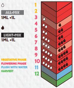 Biobizz bio bloom таблица применения
